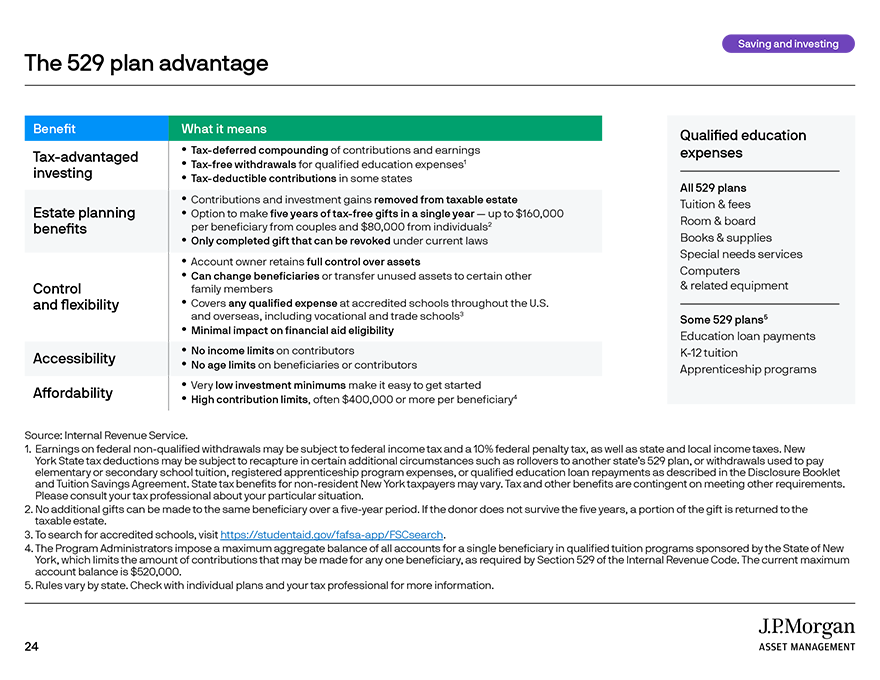 The benefits of compounding
