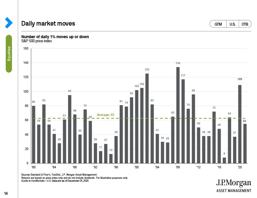 Daily market moves