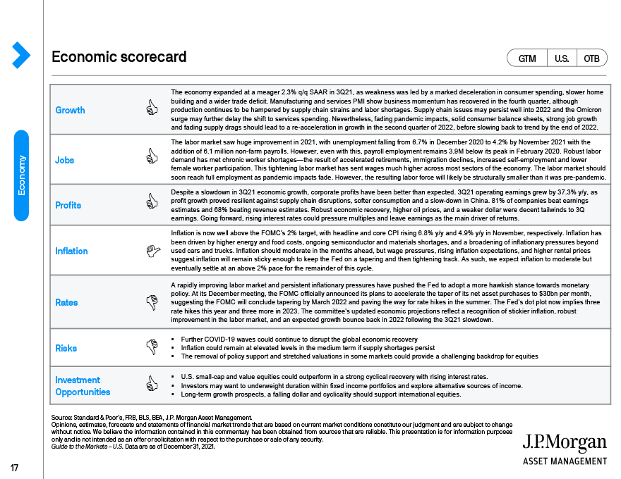 U.S. economic heatmap