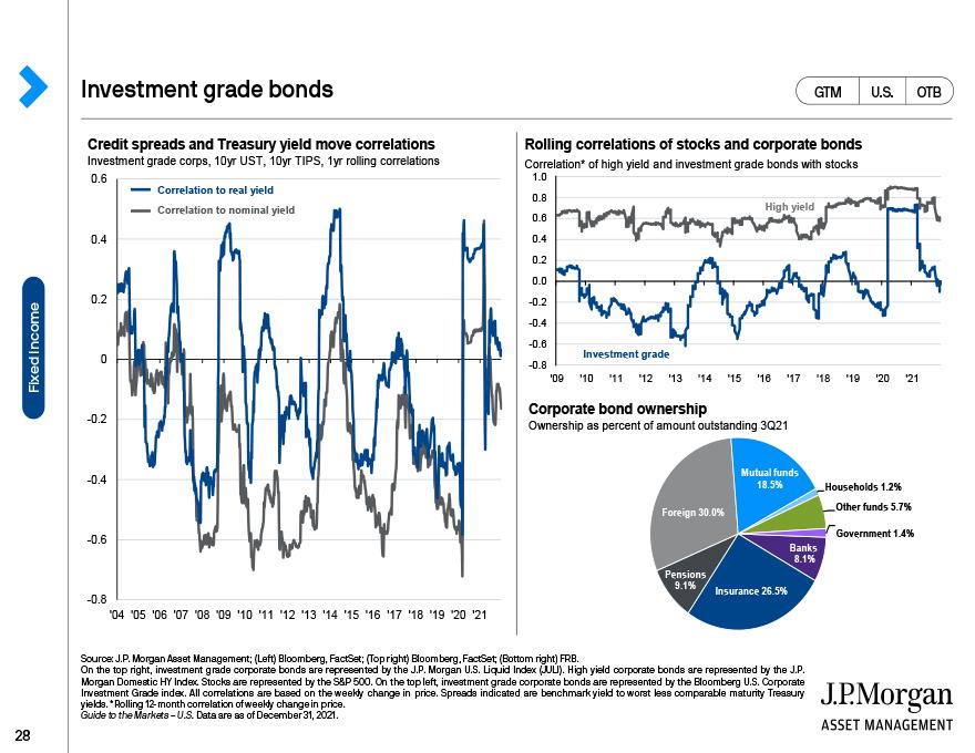 Sources of bond total return