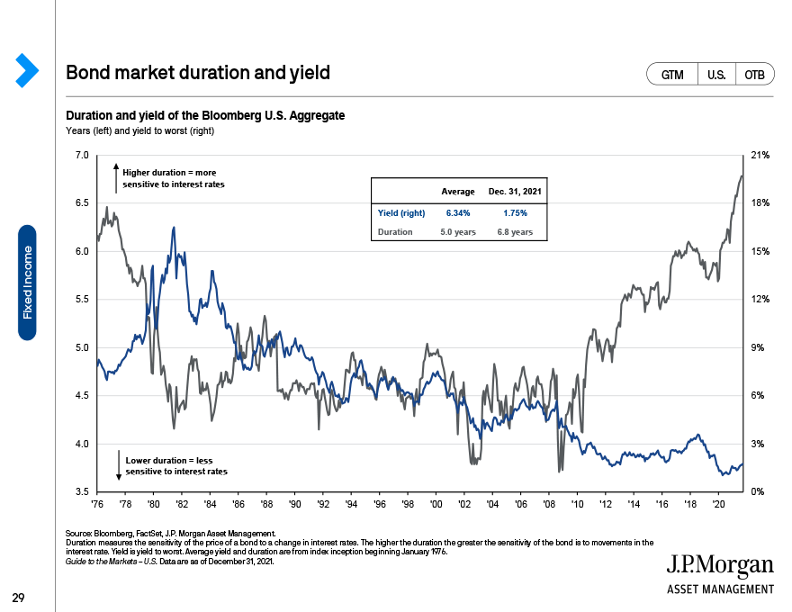 Long-run bond returns