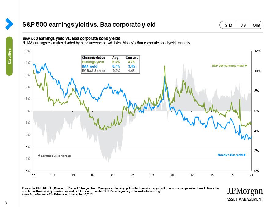 S&P 500 earnings yield vs. Baa corporate yield