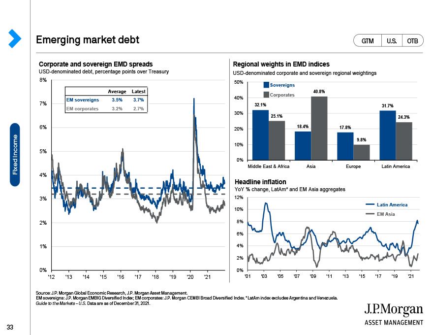 Negative-yielding debt