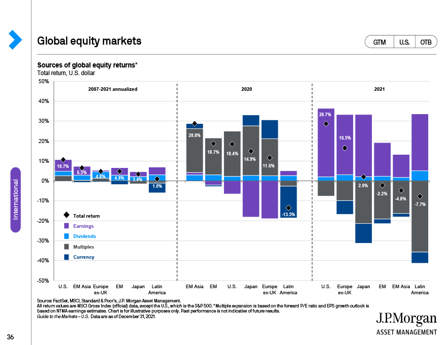 Cycles of U.S. equity outperformance