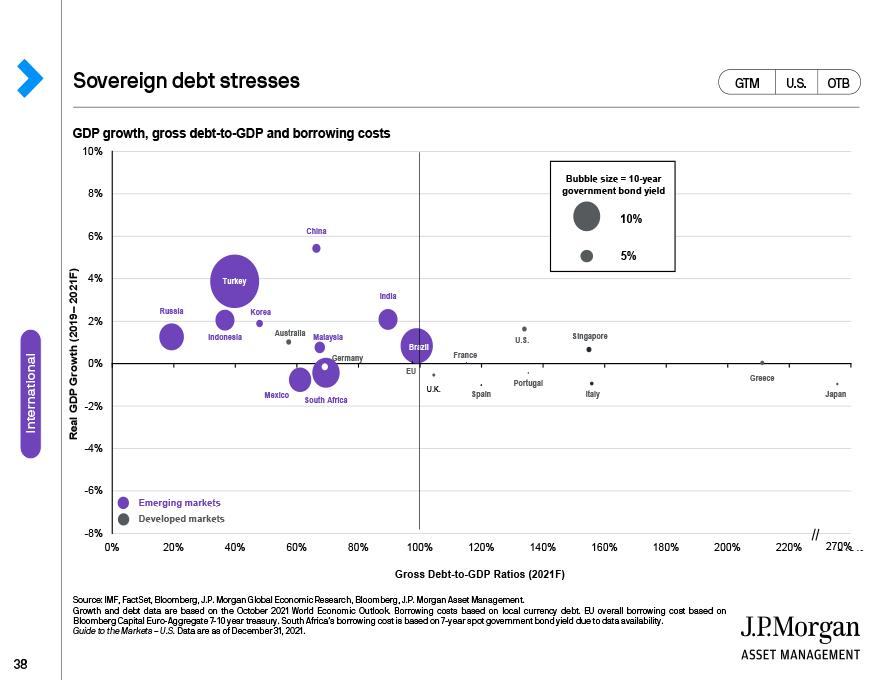 Europe: Economy economic growth