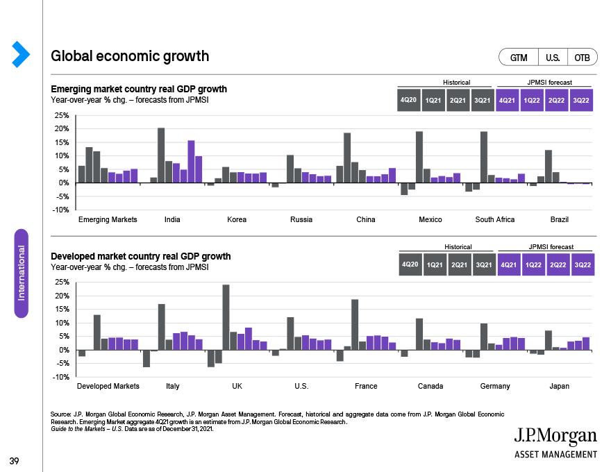 Europe: Economy and markets