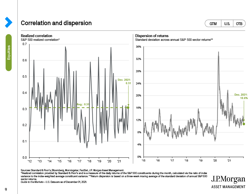 Correlation, dispersion and active management