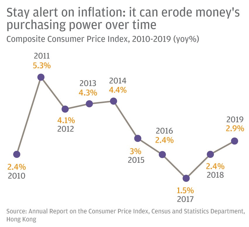 Stay alert on inflation: it can erode money's purchasing power over time