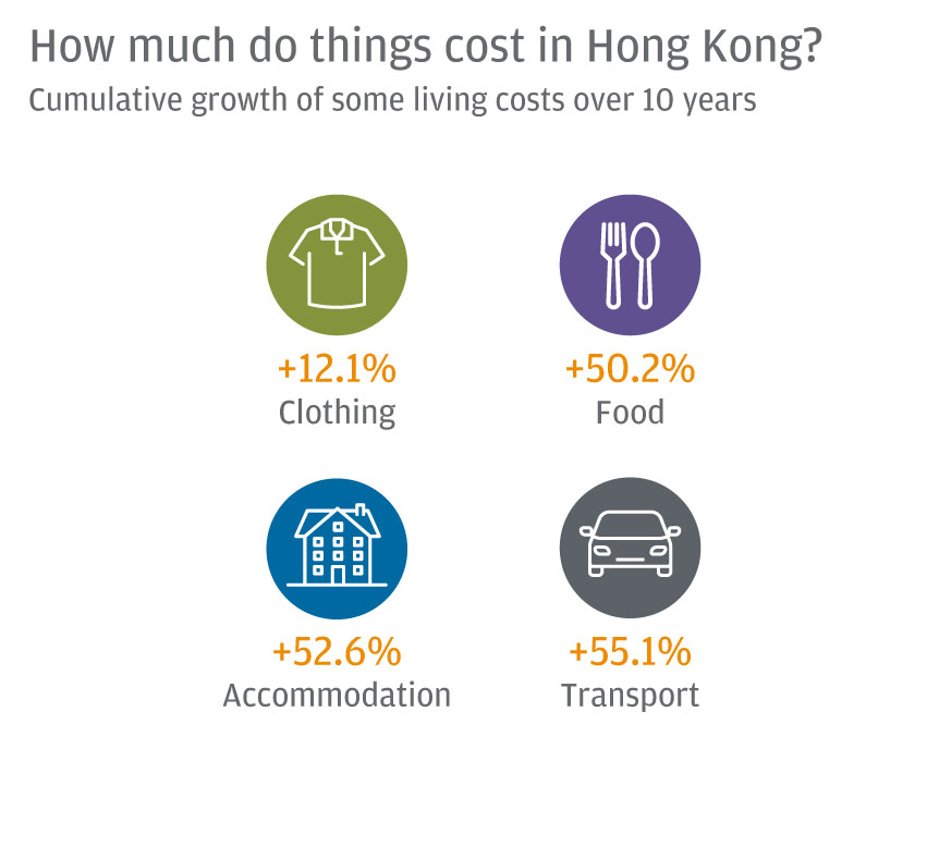 How much do things cost in Hong Kong?