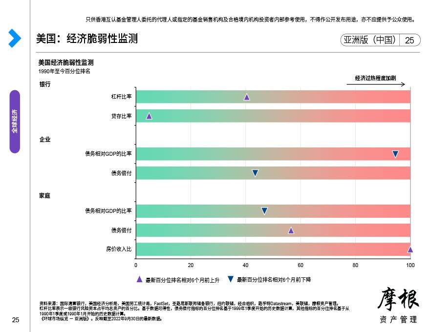 美国:经济周期温度计
