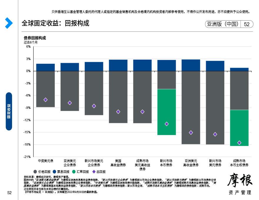 全球固定收益:收益率及久期