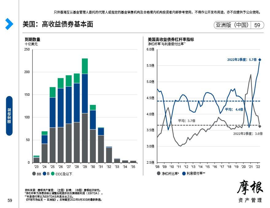 美国投资级别债券