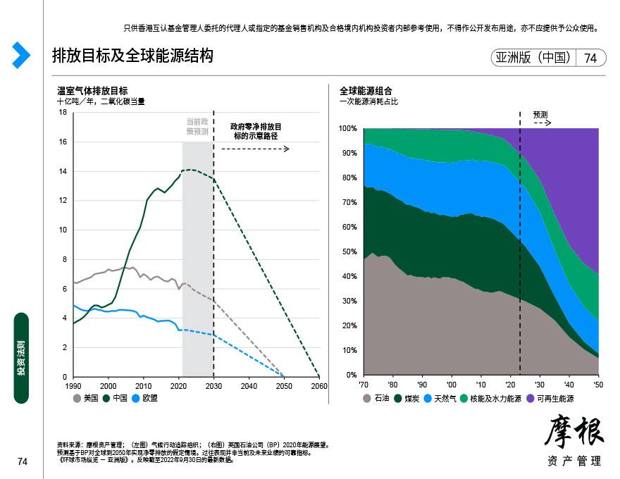 原油:市场动态