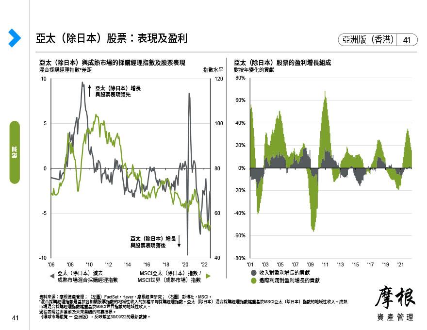 亞太(除日本)股票:按收入來源劃分的盈利趨勢