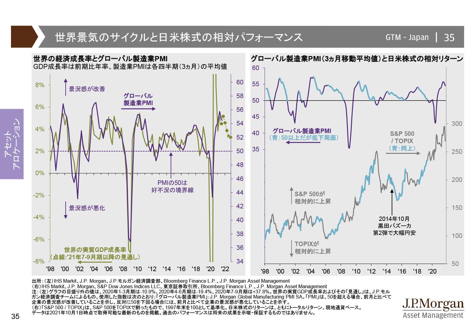 世界景気のサイクルと日米株式の相対パフォーマンス