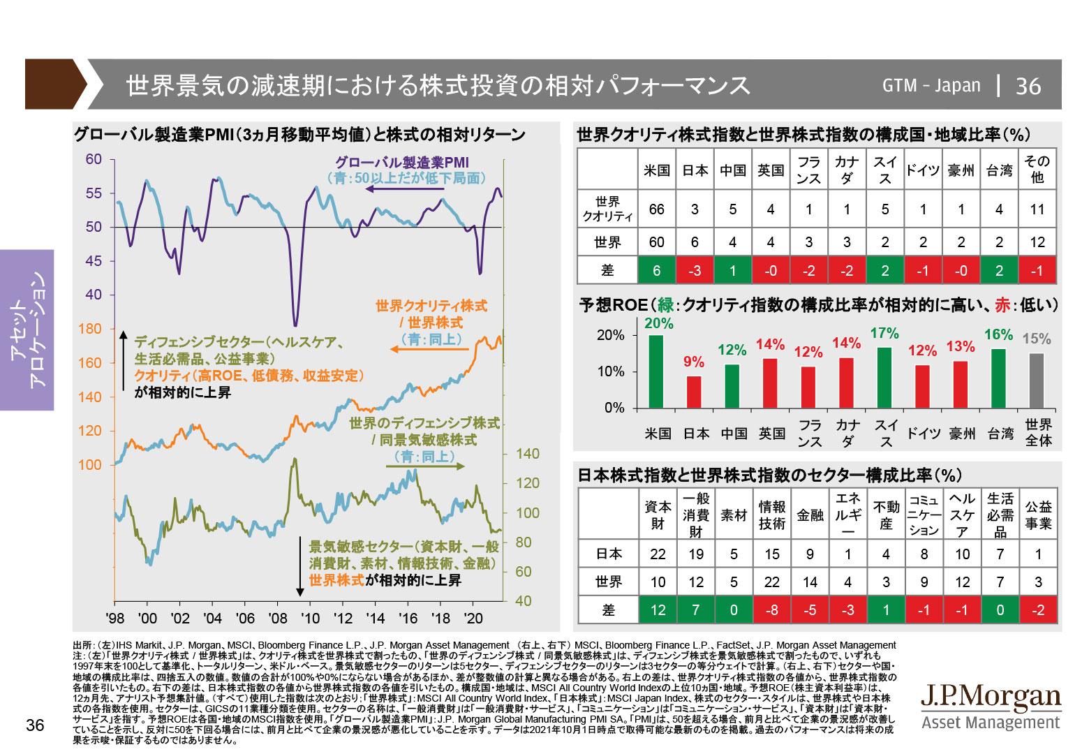 世界景気の減速期における株式投資の相対パフォーマンス