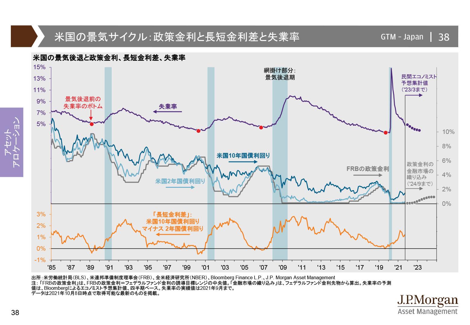 米国の景気サイクル:政策金利と長短金利差と失業率