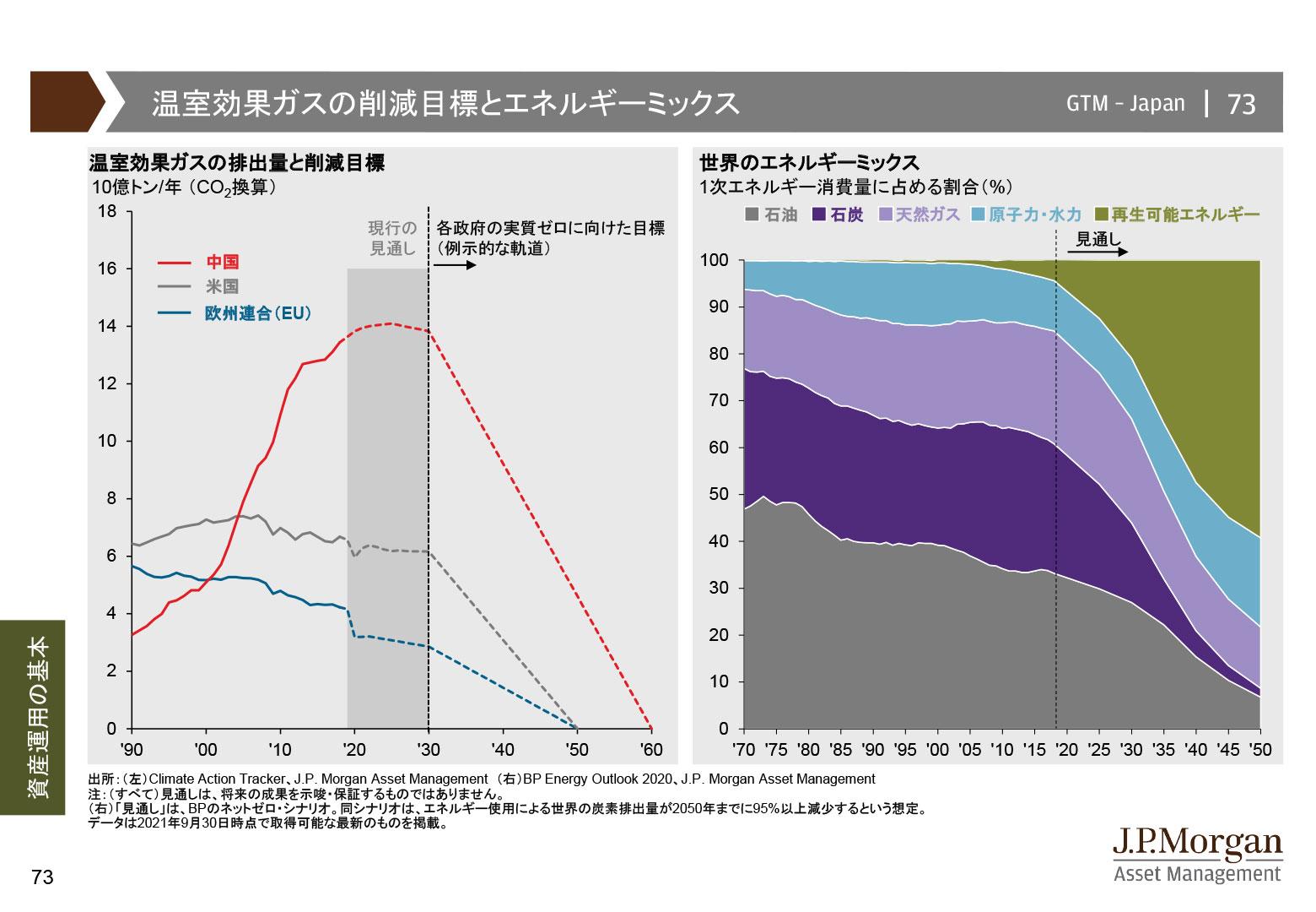 温室効果ガスの削減目標とエネルギーミックス