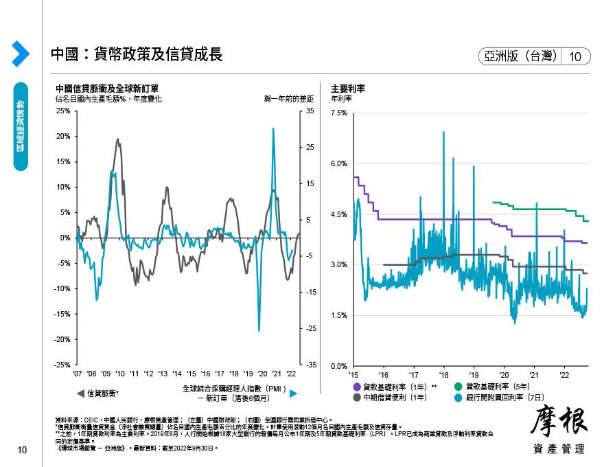 中國:貨幣政策及信貸成長