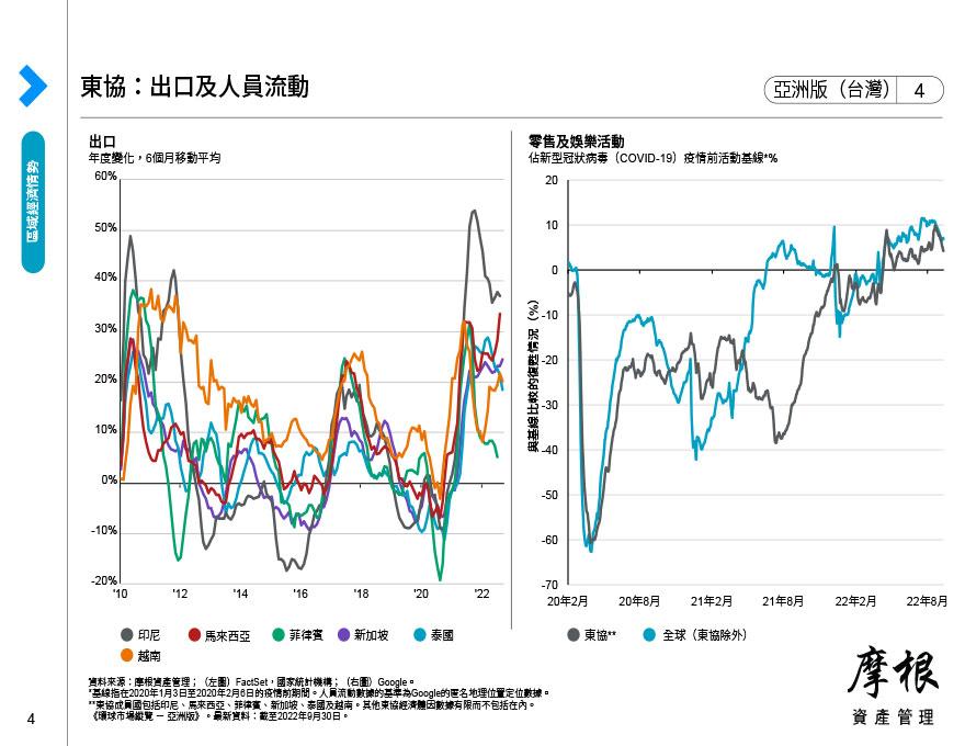 亞洲:經濟現況速覽
