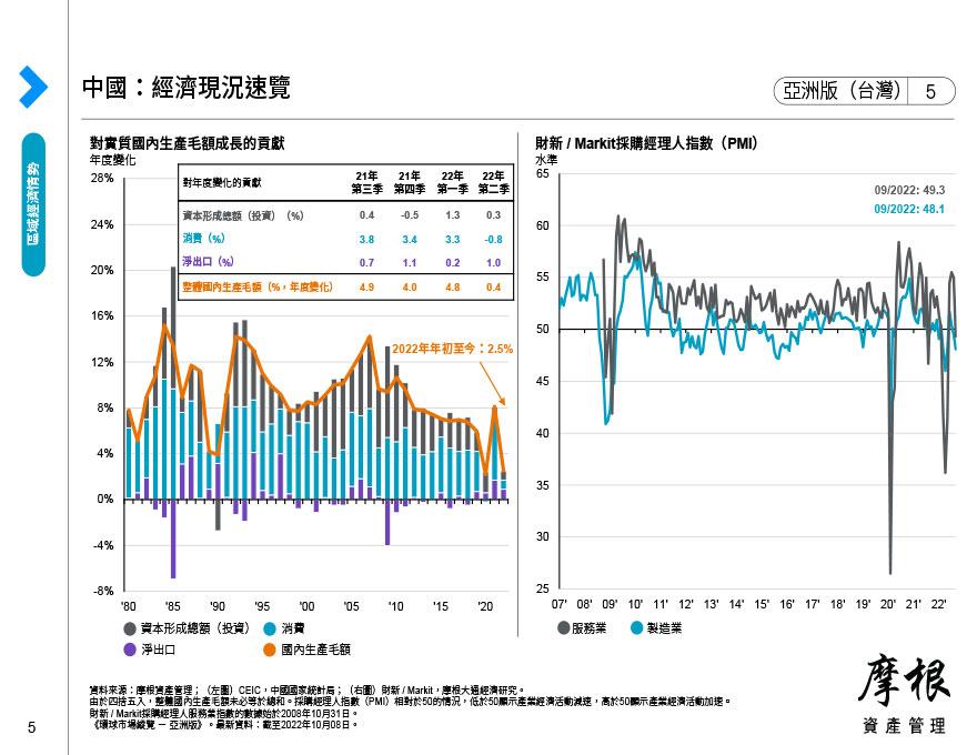 東協:經濟現況速覽