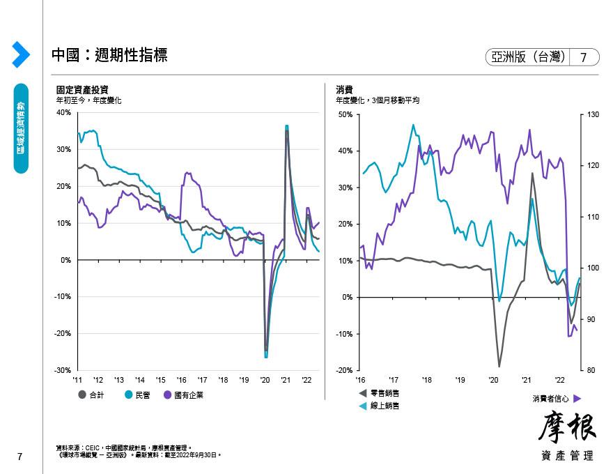 中國:週期性指標