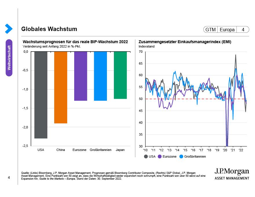 Globales Wachstum