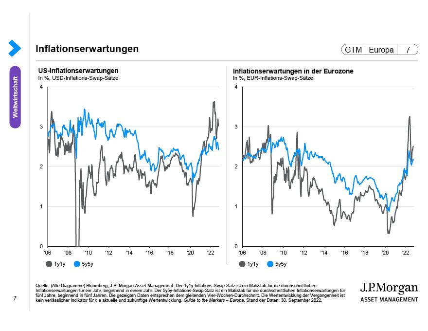 Globale Inflationserwartungen