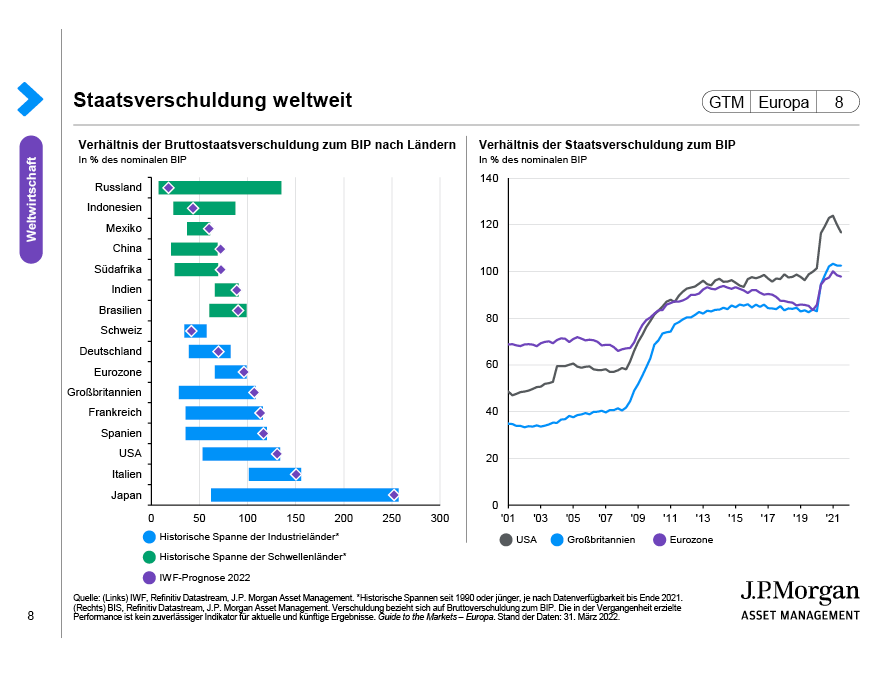 Staatsverschuldung weltweit
