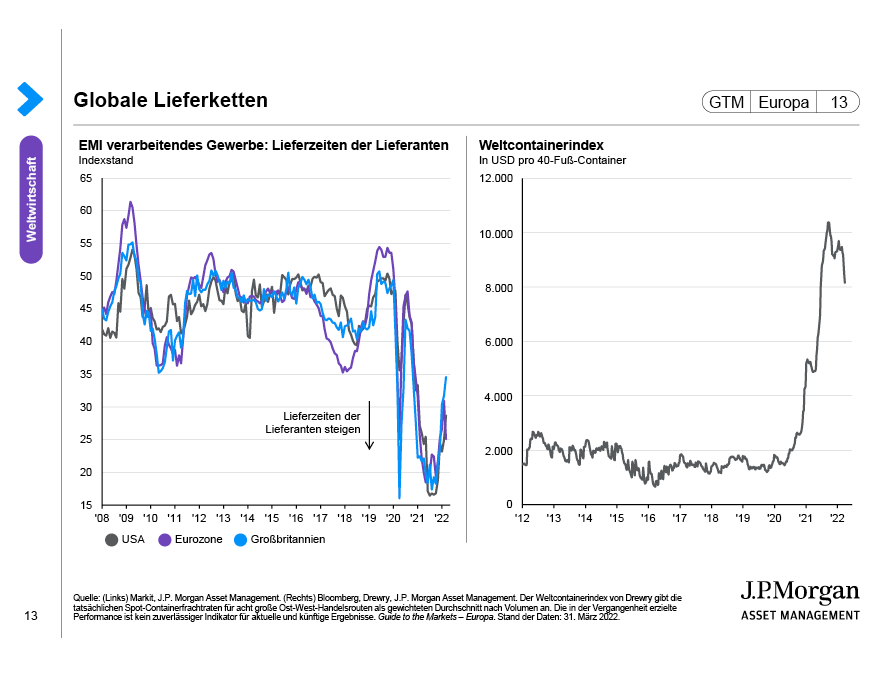 Der US-amerikanische BIP