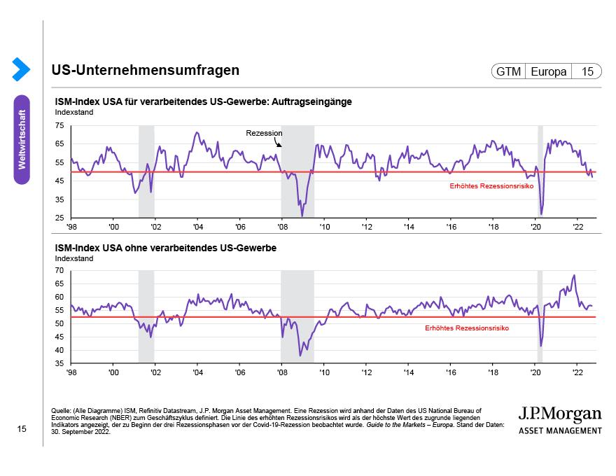 US-Unternehmensumfragen