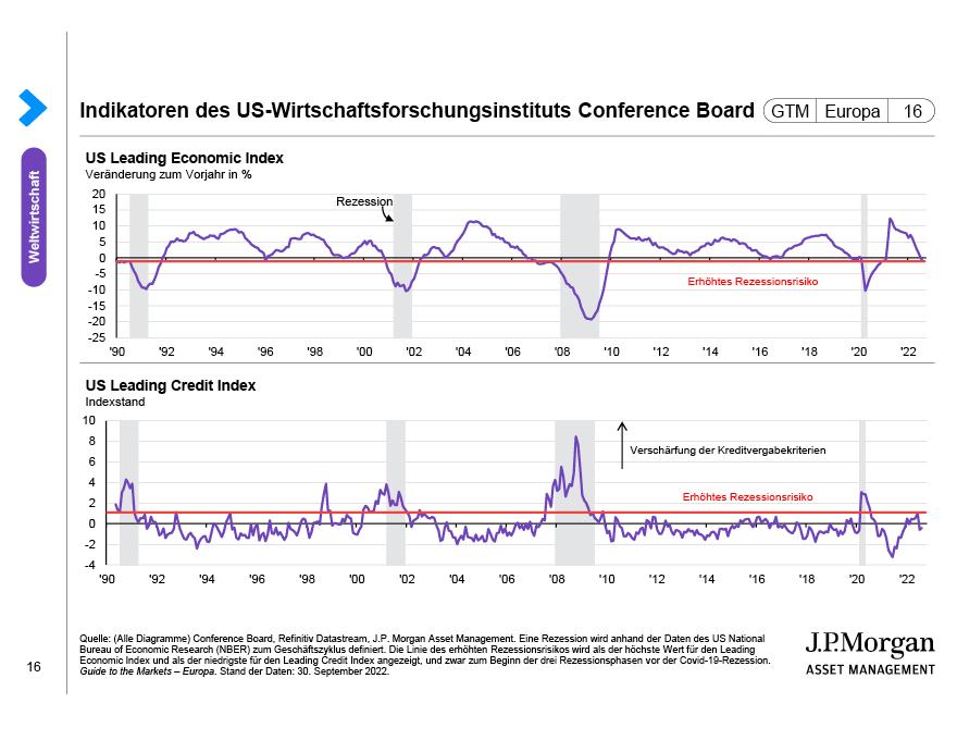 US-Unternehmensinvestitionen