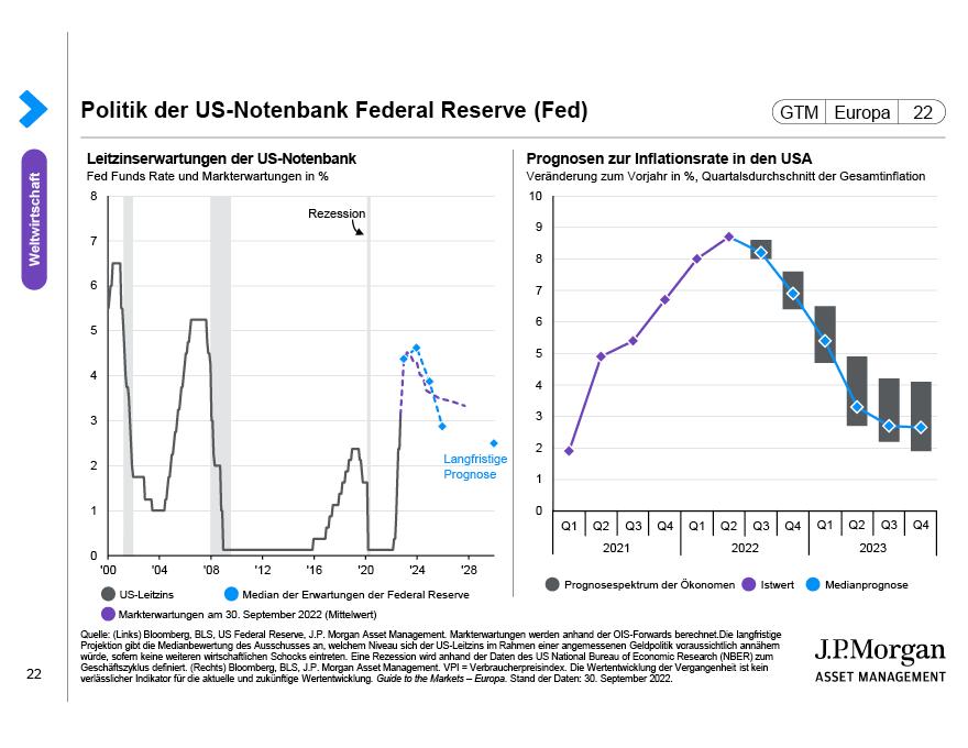 Politik der Federal Reserve