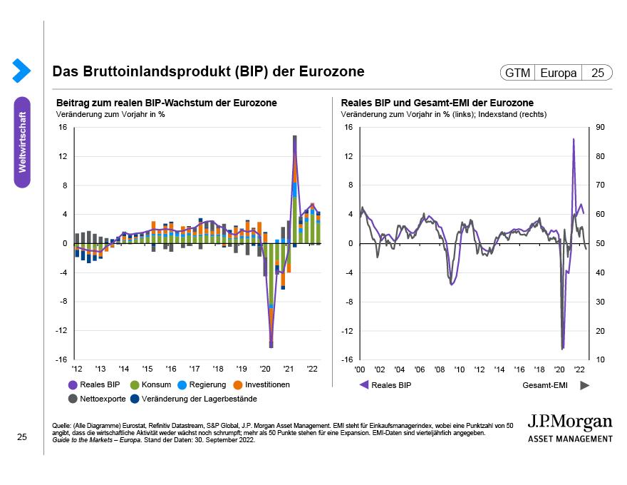 Eurozone Unternehmensinvestitionen