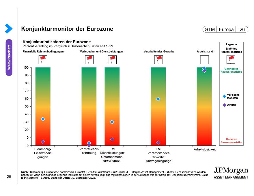 Verbraucher in der Eurozone