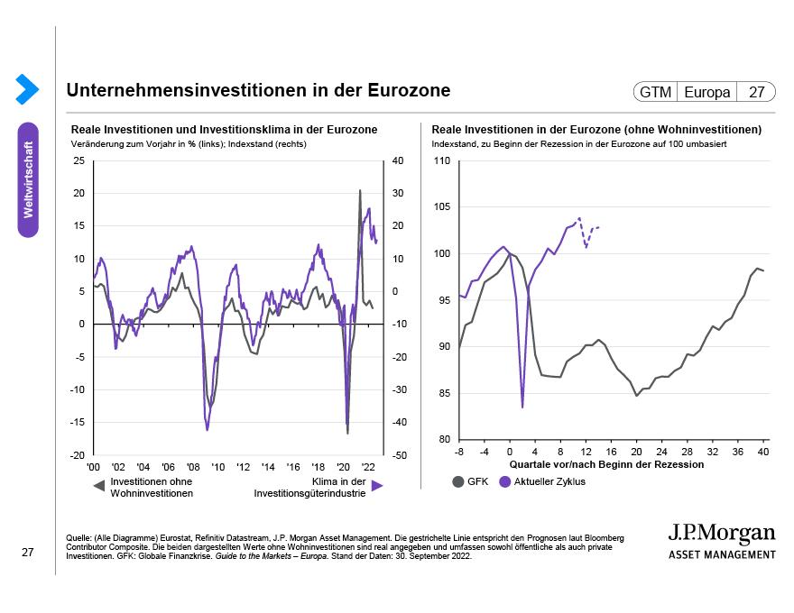 Arbeitsmarkt in der Eurozone