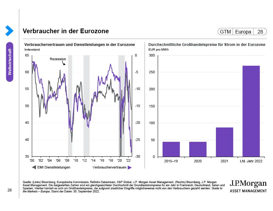 Arbeitslosigkeit in der Eurozone