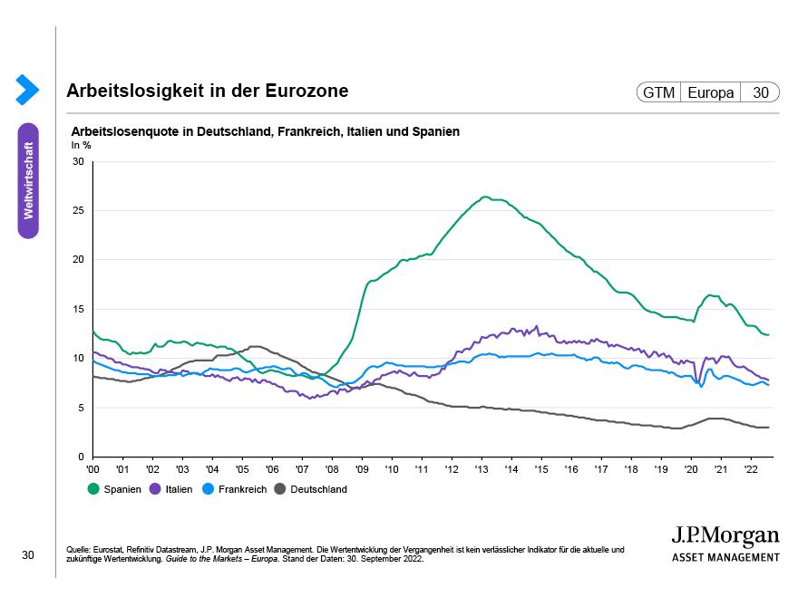 Die Politik der Europäischen Zentralbank
