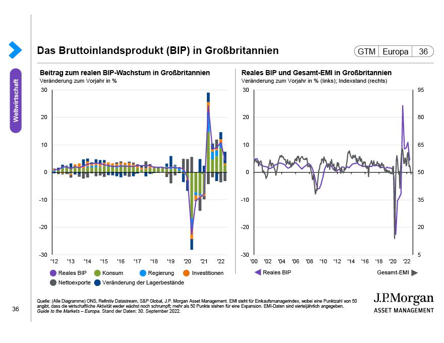 Großbritannien im Fokus: Fiskalpolitische Dynamik und Investitionsausgaben
