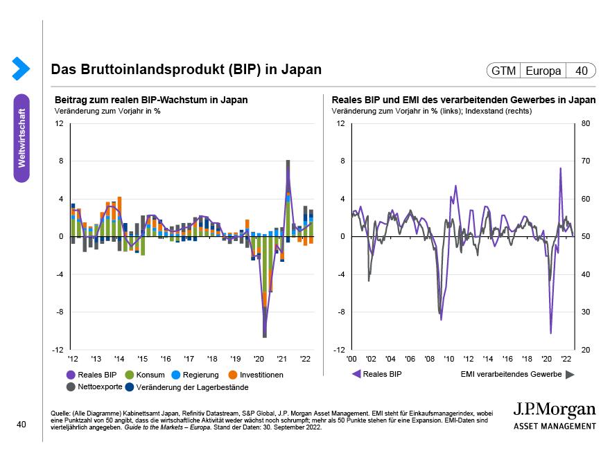 Verschuldung und Kreditdynamik in China