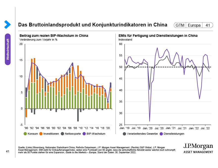 China: Inflation und Leitzinsen
