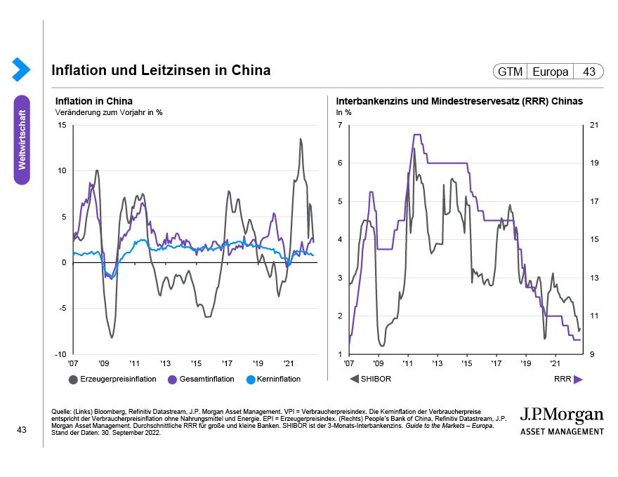Wachstum in den Schwellenländern
