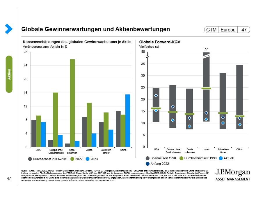 Globale Gewichtungen der Aktiensektoren