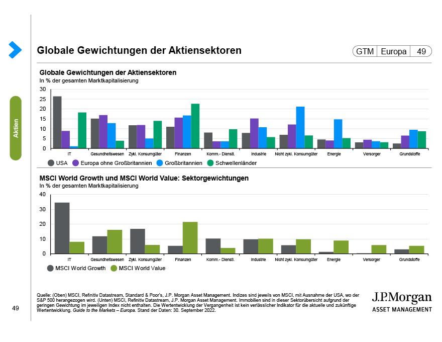 Nettoemission von Aktien und überarbeitete Ausschüttungsquoten