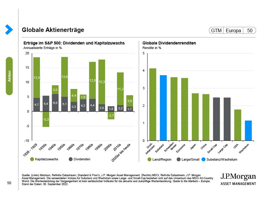 Aktienmarktfaktoren