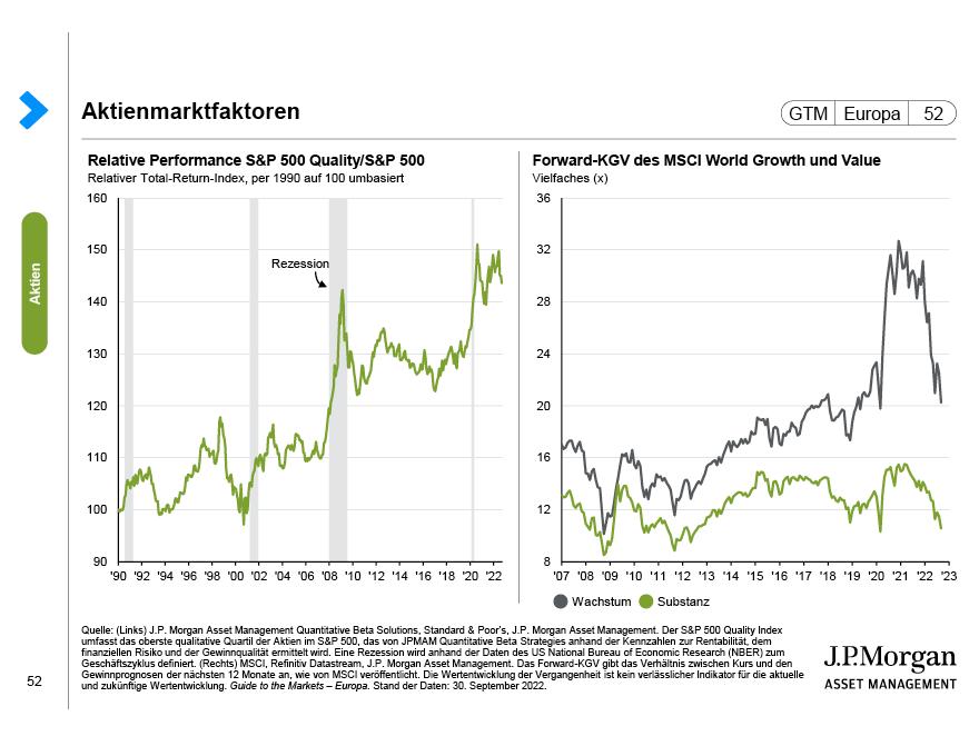 USA: Aktienbewertungen