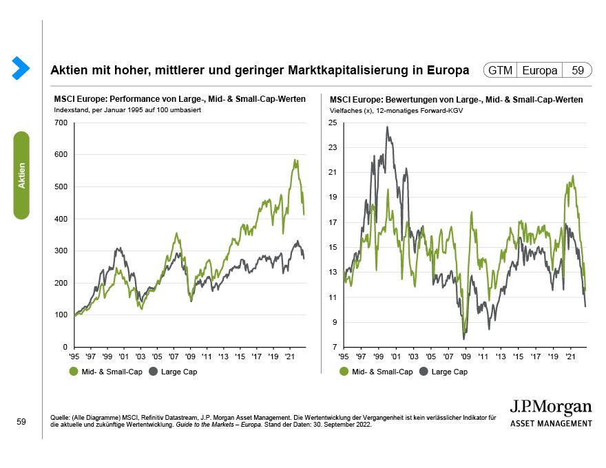 Europäische Aktien und Währungen
