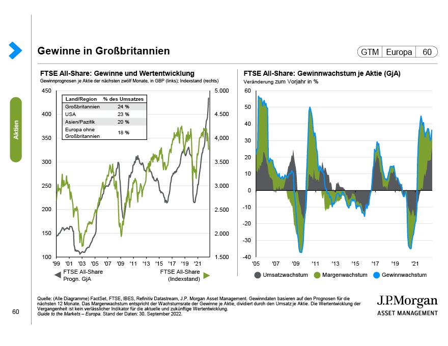 Japan: Aktienmarkt und Währung