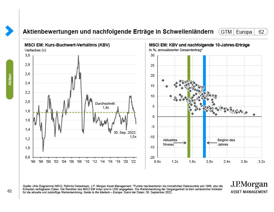 Schwellenländer: Aktienbewertungen und anschließende Erträge