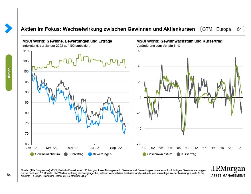 Globale Aktienmarkterträge